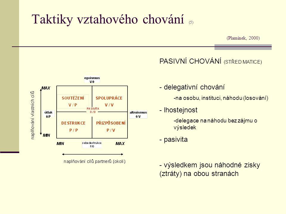 Taktiky vztahového chování (5) (Plamínek, 2000) PASIVNÍ CHOVÁNÍ (STŘED MATICE) - delegativní chování -na osobu, instituci, náhodu (losování) - lhostej