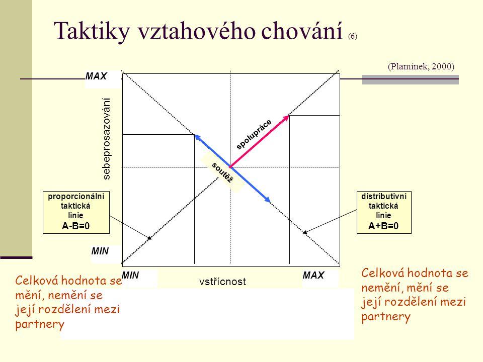 MAX MIN MAX distributivní taktická linie A+B=0 proporcionální taktická linie A-B=0 spolupráce soutěž Celková hodnota se nemění, mění se její rozdělení