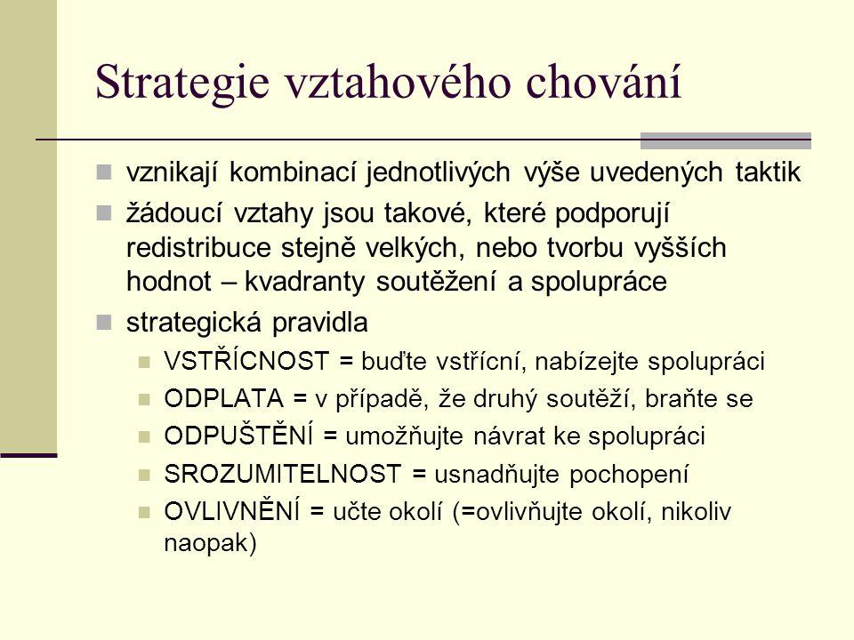 Strategie vztahového chování vznikají kombinací jednotlivých výše uvedených taktik žádoucí vztahy jsou takové, které podporují redistribuce stejně vel
