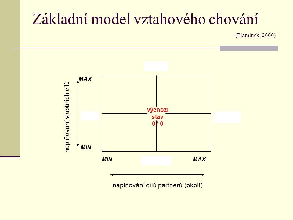 Základní model vztahového chování (Plamínek, 2000) výchozí stav 0 / 0 MAX MIN MAX naplňování vlastních cílů naplňování cílů partnerů (okolí)