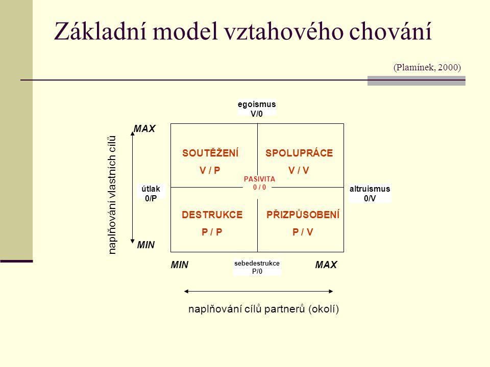 Základní model vztahového chování (Plamínek, 2000) naplňování vlastních cílů naplňování cílů partnerů (okolí) SOUTĚŽENÍ V / P SPOLUPRÁCE V / V DESTRUK