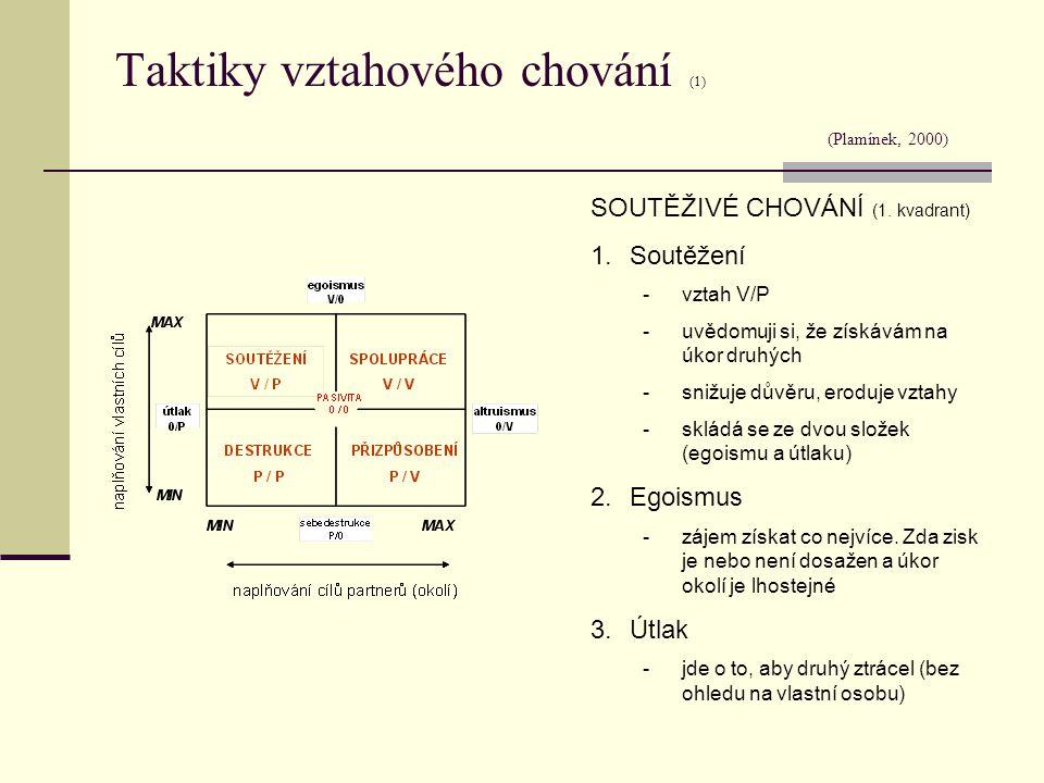 Taktiky vztahového chování (1) (Plamínek, 2000) SOUTĚŽIVÉ CHOVÁNÍ (1. kvadrant) 1.Soutěžení -vztah V/P -uvědomuji si, že získávám na úkor druhých -sni