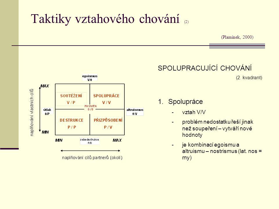 Taktiky vztahového chování (2) (Plamínek, 2000) SPOLUPRACUJÍCÍ CHOVÁNÍ (2. kvadrant) 1.Spolupráce -vztah V/V -problém nedostatku řeší jinak než soupeř