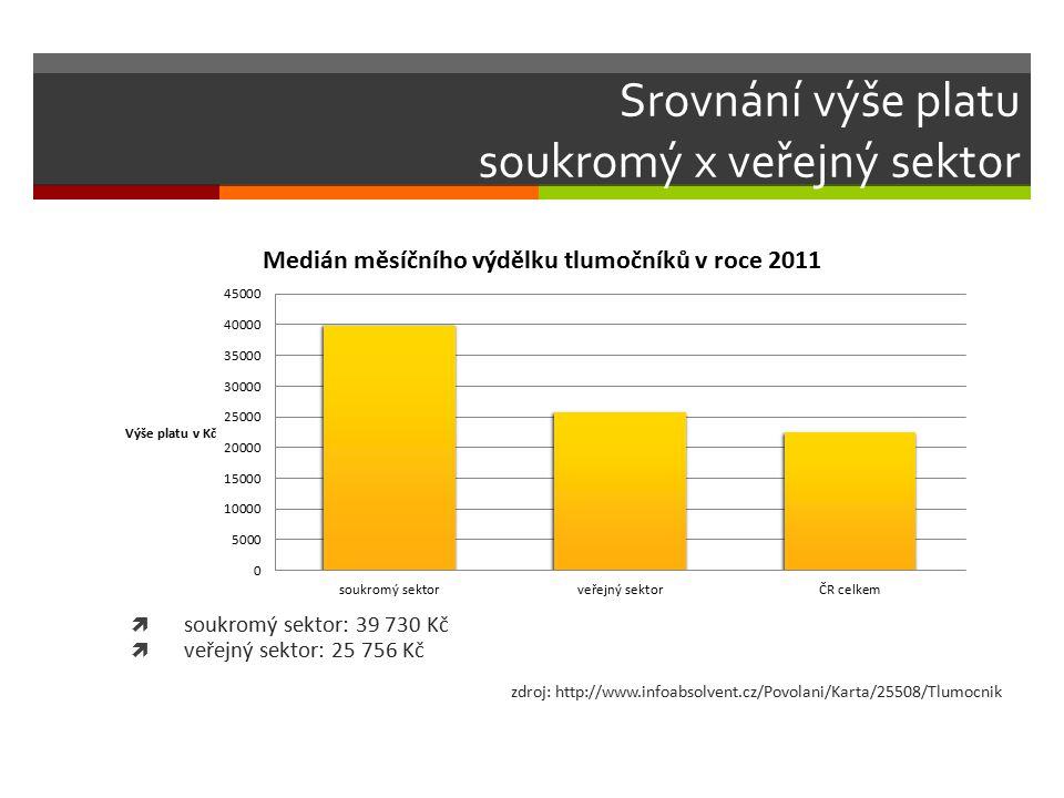 Srovnání výše platu soukromý x veřejný sektor  soukromý sektor: 39 730 Kč  veřejný sektor: 25 756 Kč zdroj: http://www.infoabsolvent.cz/Povolani/Kar
