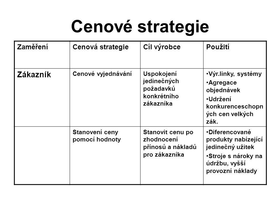 Cenové strategie ZaměřeníCenová strategieCíl výrobcePoužití Zákazník Cenové vyjednáváníUspokojení jedinečných požadavků konkrétního zákazníka Výr.link