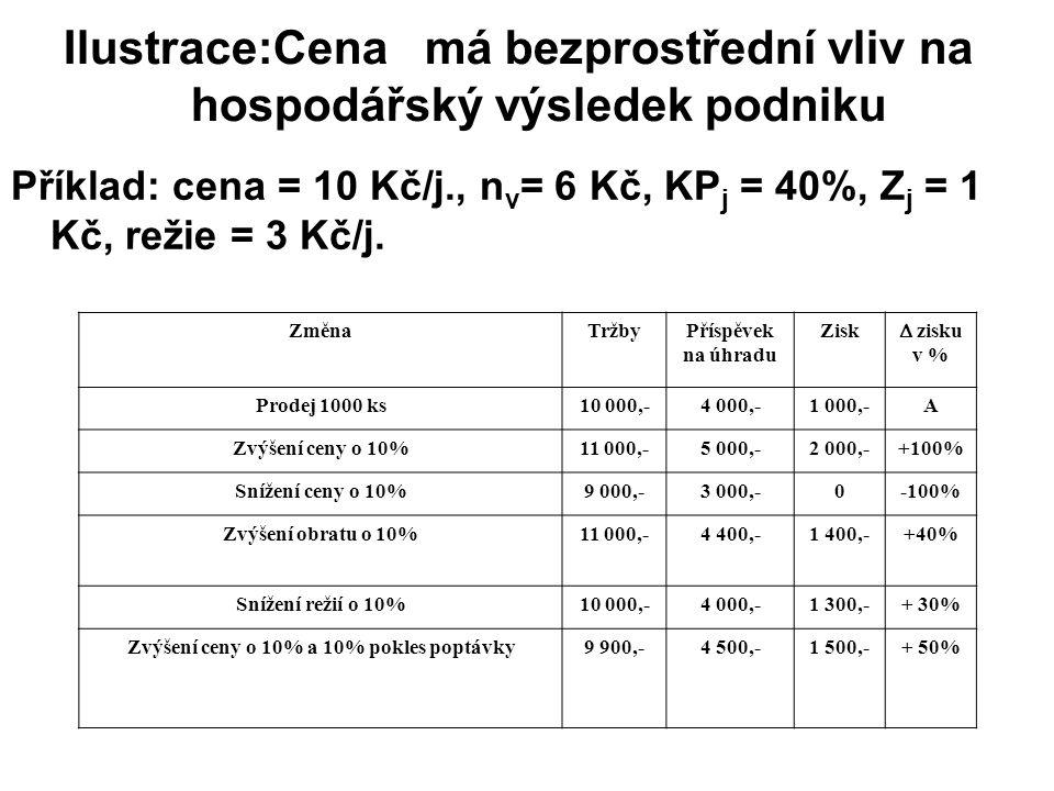 Příklad: cena = 10 Kč/j., n v = 6 Kč, KP j = 40%, Z j = 1 Kč, režie = 3 Kč/j. ZměnaTržbyPříspěvek na úhradu Zisk  zisku v % Prodej 1000 ks10 000,-4 0