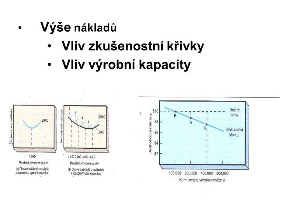 Výše nákladů Vliv zkušenostní křivky Vliv výrobní kapacity