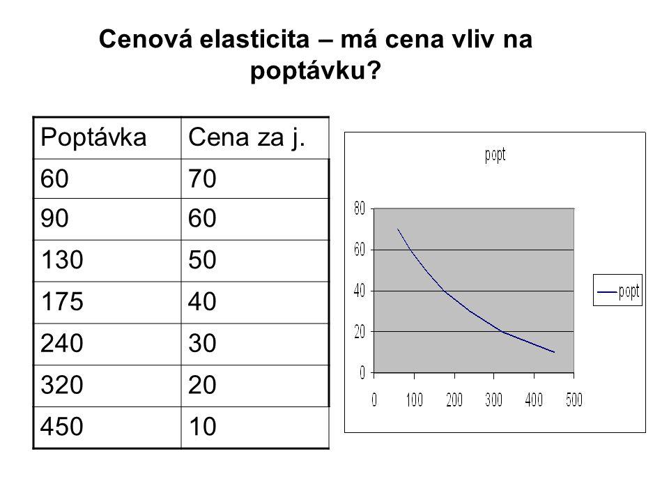 PoptávkaCena za j. 6070 9060 13050 17540 24030 32020 45010 Cenová elasticita – má cena vliv na poptávku?