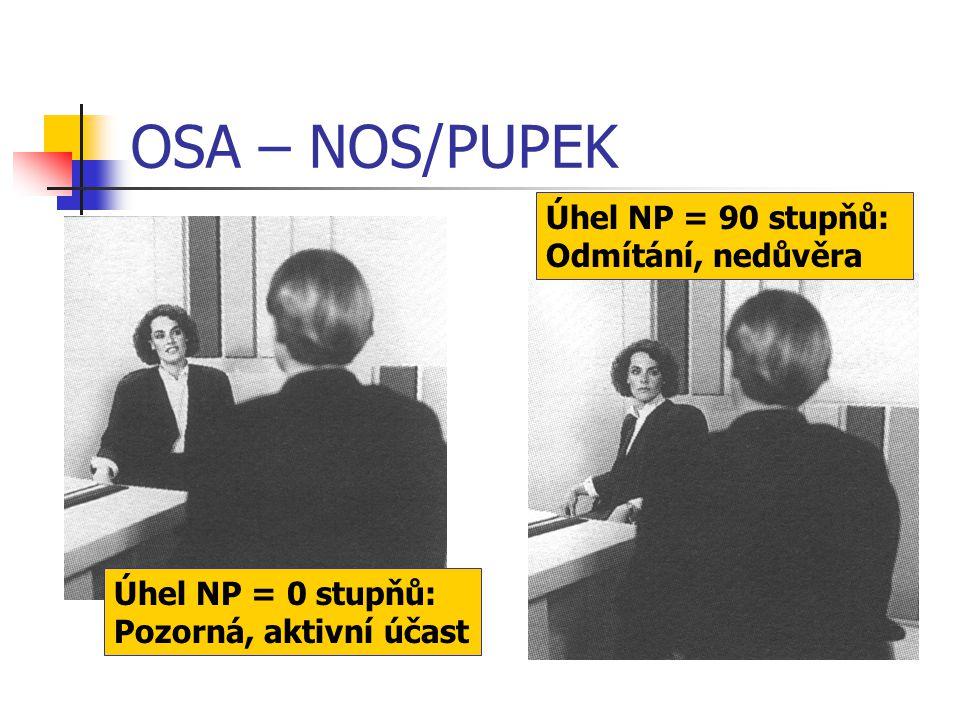 OSA – NOS/PUPEK Úhel NP = 0 stupňů: Pozorná, aktivní účast Úhel NP = 90 stupňů: Odmítání, nedůvěra