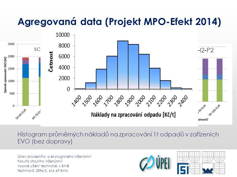 Ústav procesního a ekologického inženýrství Fakulta strojního inženýrství Vysoké učení technické v Brně Technická 2896/2, 616 69 Brno Agregovaná data (Projekt MPO-Efekt 2014) scénáře T2-I2-P2 scénáře T1-I1-P2 Histogram průměrných nákladů na zpracování 1t odpadů v zařízeních EVO (bez dopravy)