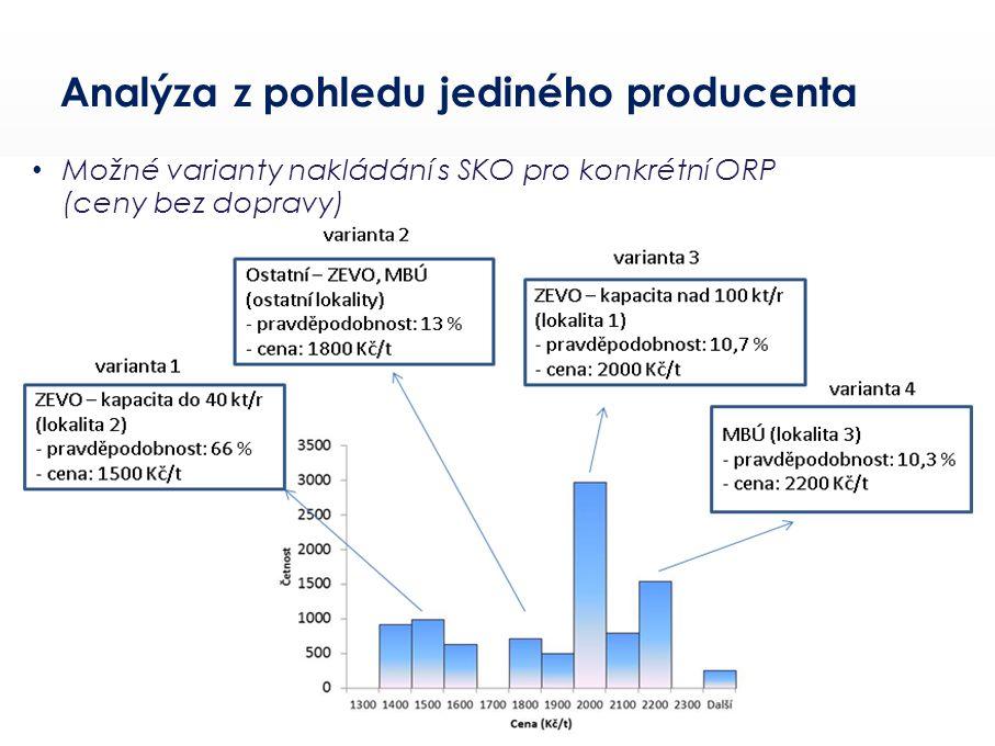 Ústav procesního a ekologického inženýrství Fakulta strojního inženýrství Vysoké učení technické v Brně Technická 2896/2, 616 69 Brno Analýza z pohled