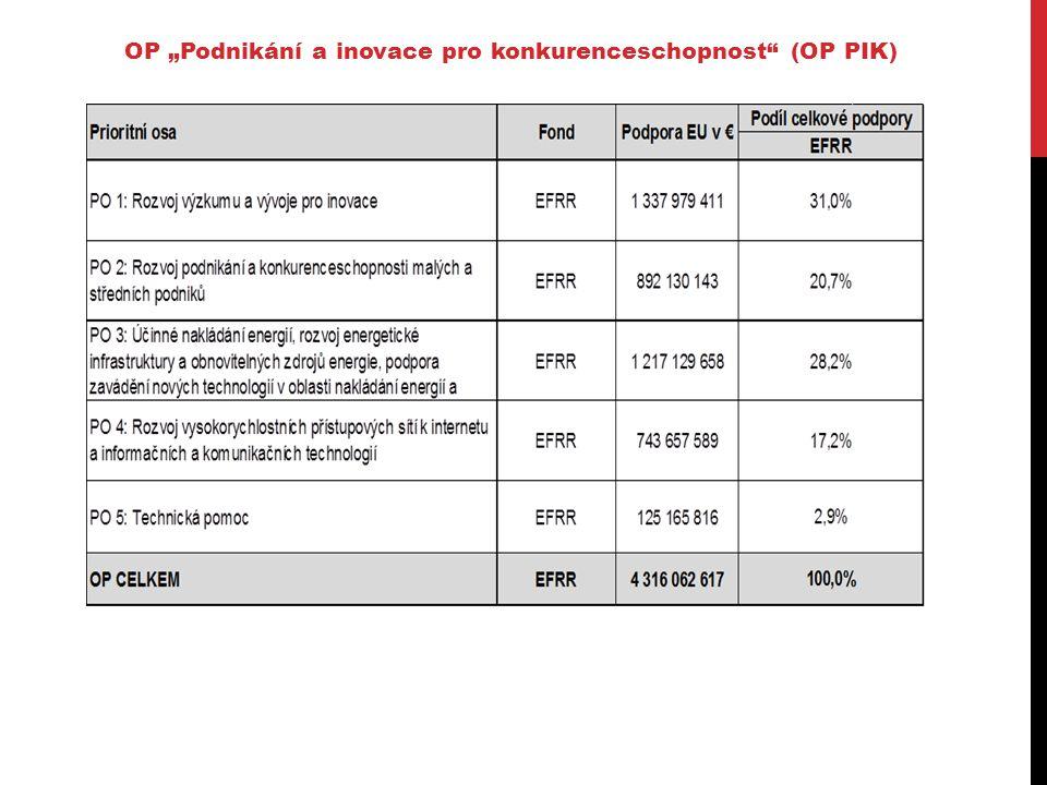 """OP """"Podnikání a inovace pro konkurenceschopnost (OP PIK)"""