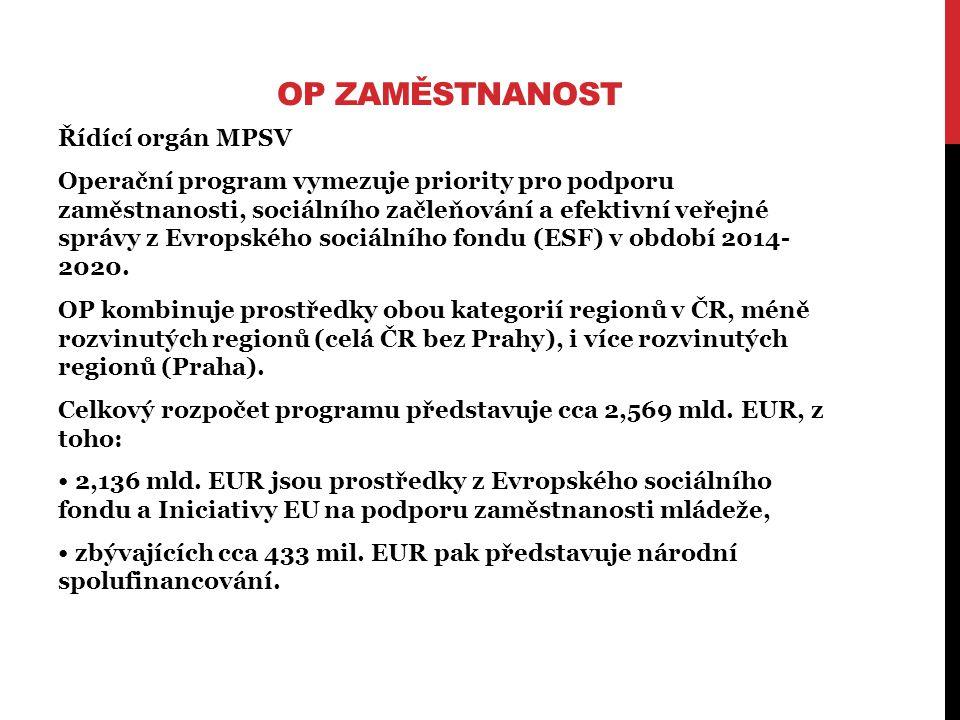 OP ZAMĚSTNANOST Řídící orgán MPSV Operační program vymezuje priority pro podporu zaměstnanosti, sociálního začleňování a efektivní veřejné správy z Evropského sociálního fondu (ESF) v období 2014- 2020.