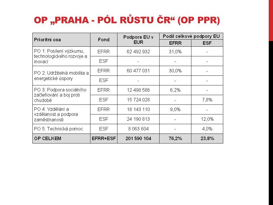 """OP """"PRAHA - PÓL RŮSTU ČR (OP PPR)"""