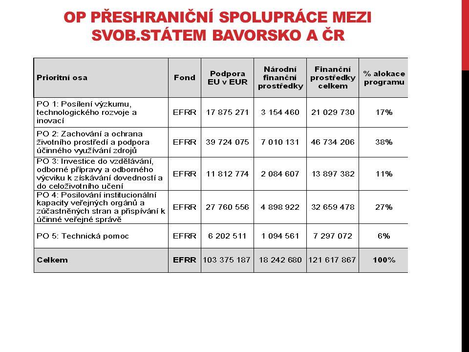 OP PŘESHRANIČNÍ SPOLUPRÁCE MEZI SVOB.STÁTEM BAVORSKO A ČR