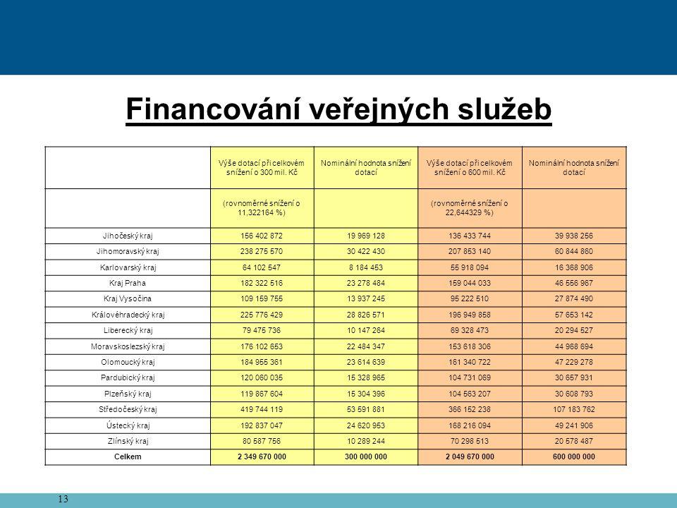 13 Financování veřejných služeb Výše dotací při celkovém snížení o 300 mil.