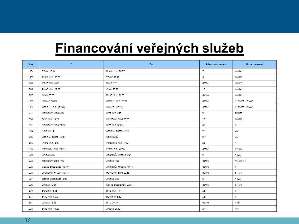 15 Financování veřejných služeb VlakZDoPůvodní omezeníNové omezení 1484Třinec 15:44Praha hl.n.