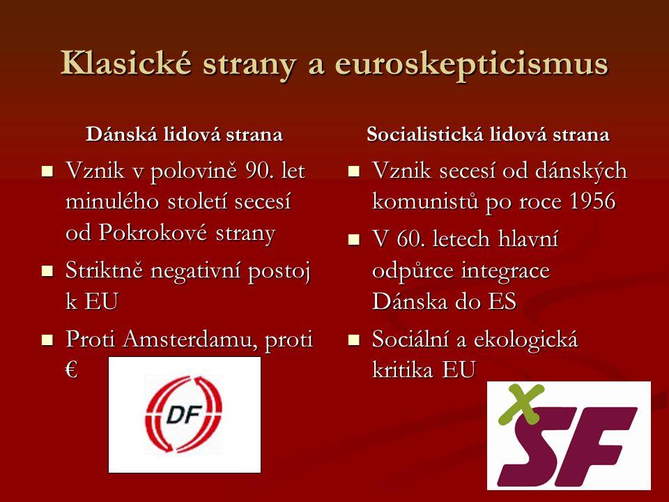 Klasické strany a euroskepticismus Dánská lidová strana Dánská lidová strana Vznik v polovině 90.