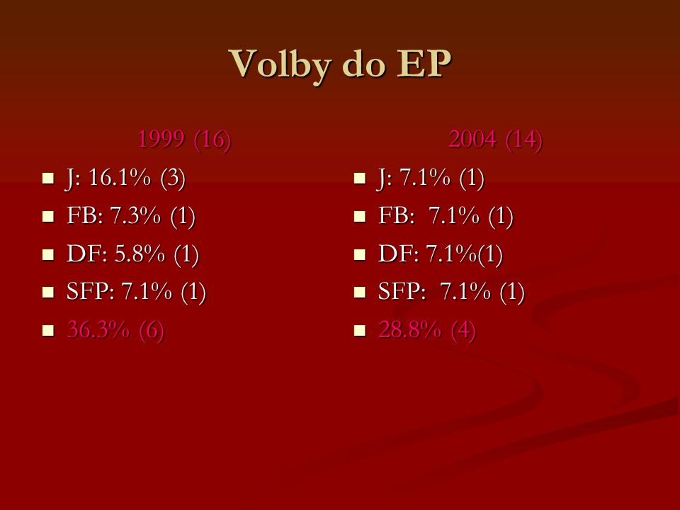 Volby do EP 1999 (16) J: 16.1% (3) J: 16.1% (3) FB: 7.3% (1) FB: 7.3% (1) DF: 5.8% (1) DF: 5.8% (1) SFP: 7.1% (1) SFP: 7.1% (1) 36.3% (6) 36.3% (6) 2004 (14) J: 7.1% (1) FB: 7.1% (1) DF: 7.1%(1) SFP: 7.1% (1) 28.8% (4)