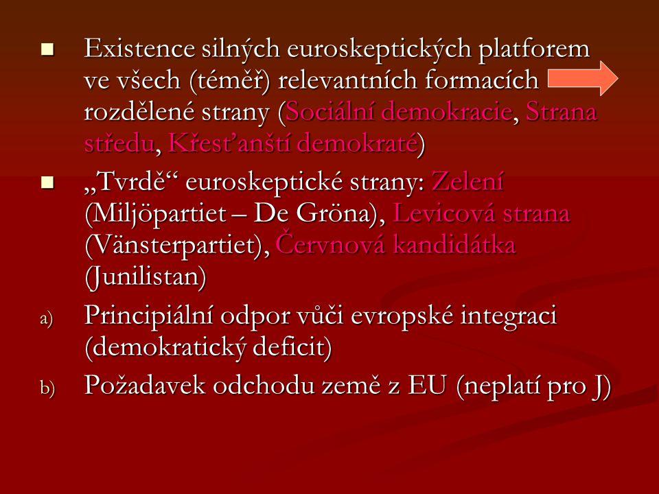 """Existence silných euroskeptických platforem ve všech (téměř) relevantních formacích rozdělené strany (Sociální demokracie, Strana středu, Křesťanští demokraté) Existence silných euroskeptických platforem ve všech (téměř) relevantních formacích rozdělené strany (Sociální demokracie, Strana středu, Křesťanští demokraté) """"Tvrdě euroskeptické strany: Zelení (Miljöpartiet – De Gröna), Levicová strana (Vänsterpartiet), Červnová kandidátka (Junilistan) """"Tvrdě euroskeptické strany: Zelení (Miljöpartiet – De Gröna), Levicová strana (Vänsterpartiet), Červnová kandidátka (Junilistan) a) Principiální odpor vůči evropské integraci (demokratický deficit) b) Požadavek odchodu země z EU (neplatí pro J)"""
