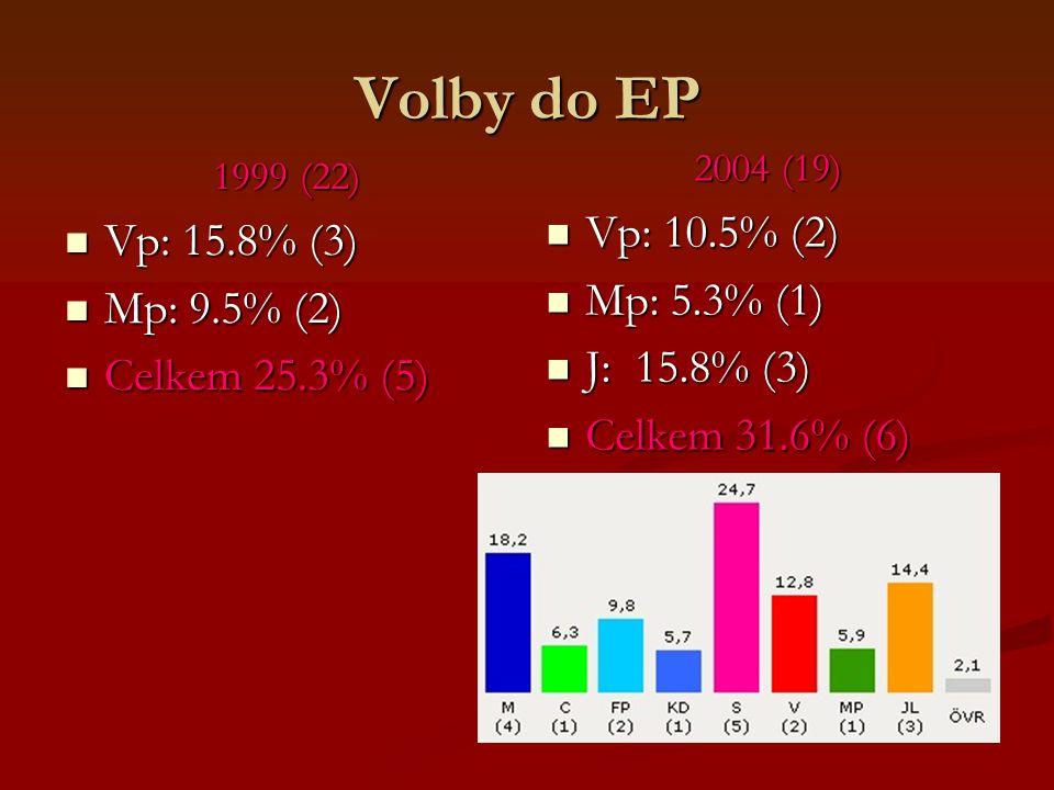 Volby do EP 1999 (22) Vp: 15.8% (3) Vp: 15.8% (3) Mp: 9.5% (2) Mp: 9.5% (2) Celkem 25.3% (5) Celkem 25.3% (5) 2004 (19) Vp: 10.5% (2) Mp: 5.3% (1) J: 15.8% (3) Celkem 31.6% (6)