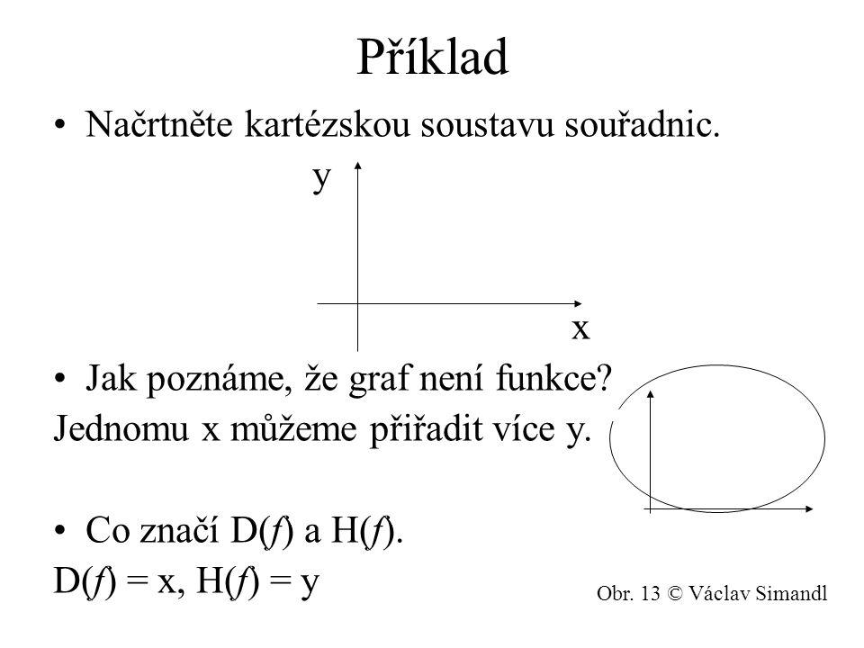 Příklad Načrtněte kartézskou soustavu souřadnic. y x Jak poznáme, že graf není funkce? Jednomu x můžeme přiřadit více y. Co značí D(f) a H(f). D(f) =