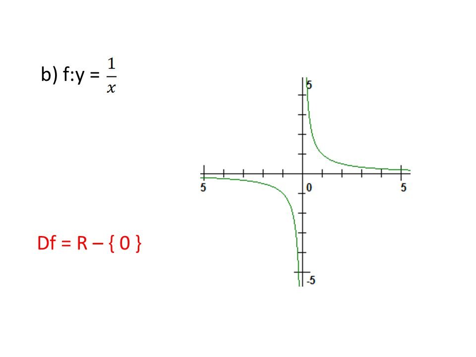 b) f:y = Df = R – { 0 }