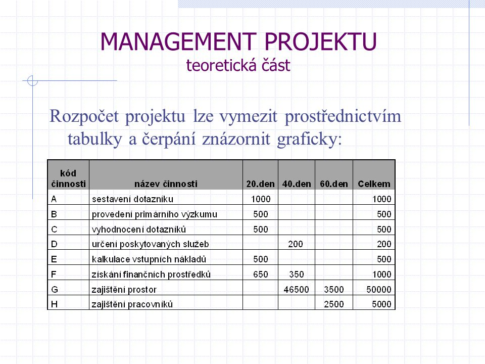 MANAGEMENT PROJEKTU teoretická část Rozpočet projektu lze vymezit prostřednictvím tabulky a čerpání znázornit graficky: