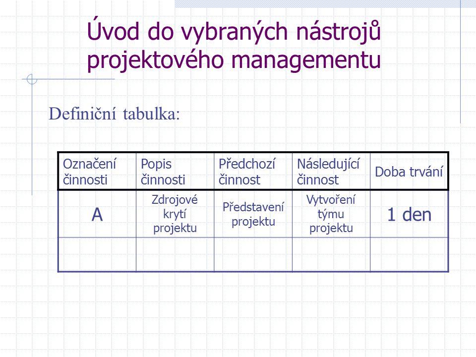 Úvod do vybraných nástrojů projektového managementu Definiční tabulka: Označení činnosti Popis činnosti Předchozí činnost Následující činnost Doba trv