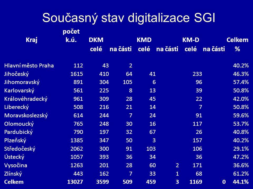 Současný stav digitalizace SGI Kraj počet k.ú.DKMKMDKM-DCelkem celéna částiceléna částiceléna části% Hlavní město Praha11243240.2% Jihočeský1615410644123346.3% Jihomoravský89130410569657.4% Karlovarský5612258133950.8% Královéhradecký96130928452242.0% Liberecký5082162114750.8% Moravskoslezský6142447249159.6% Olomoucký765248301611753.7% Pardubický79019732672640.8% Plzeňský138534750315740.2% Středočeský20623009110310629.1% Ústecký105739336343647.2% Vysočina12632012860217136.6% Zlínský44316273316861.2% Celkem13027359950945931169044.1%