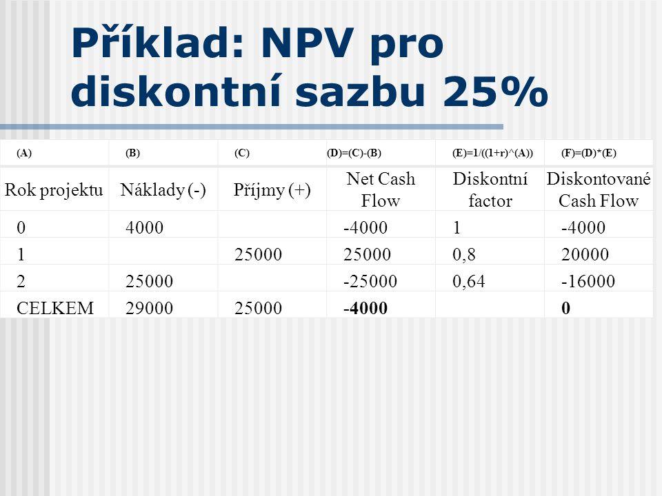 Příklad: NPV pro diskontní sazbu 25% (A)(B)(C)(D)=(C)-(B)(E)=1/((1+r)^(A))(F)=(D)*(E) Rok projektuNáklady (-)Příjmy (+) Net Cash Flow Diskontní factor