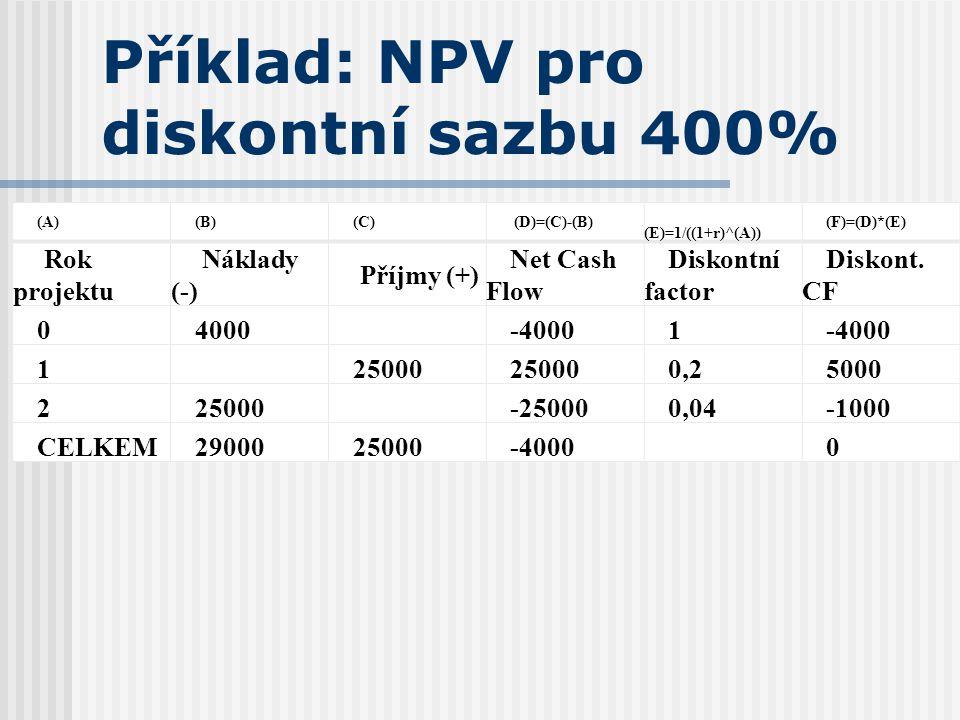 Příklad: NPV pro diskontní sazbu 400% (A)(B)(C) (D)=(C)-(B) (E)=1/((1+r)^(A)) (F)=(D)*(E) Rok projektu Náklady (-) Příjmy (+) Net Cash Flow Diskontní
