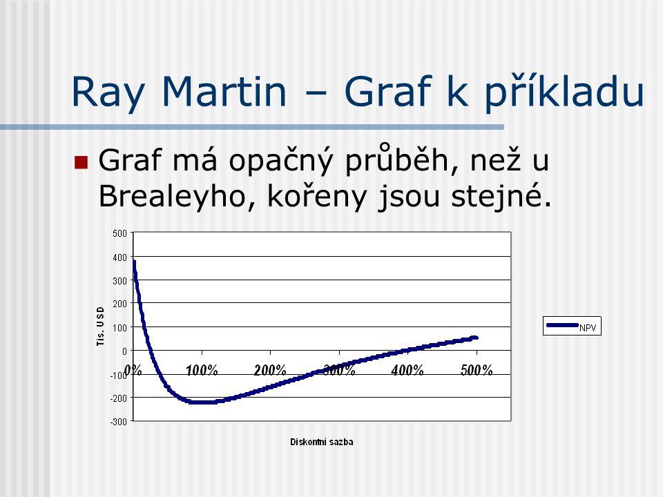 Ray Martin – Graf k příkladu Graf má opačný průběh, než u Brealeyho, kořeny jsou stejné.