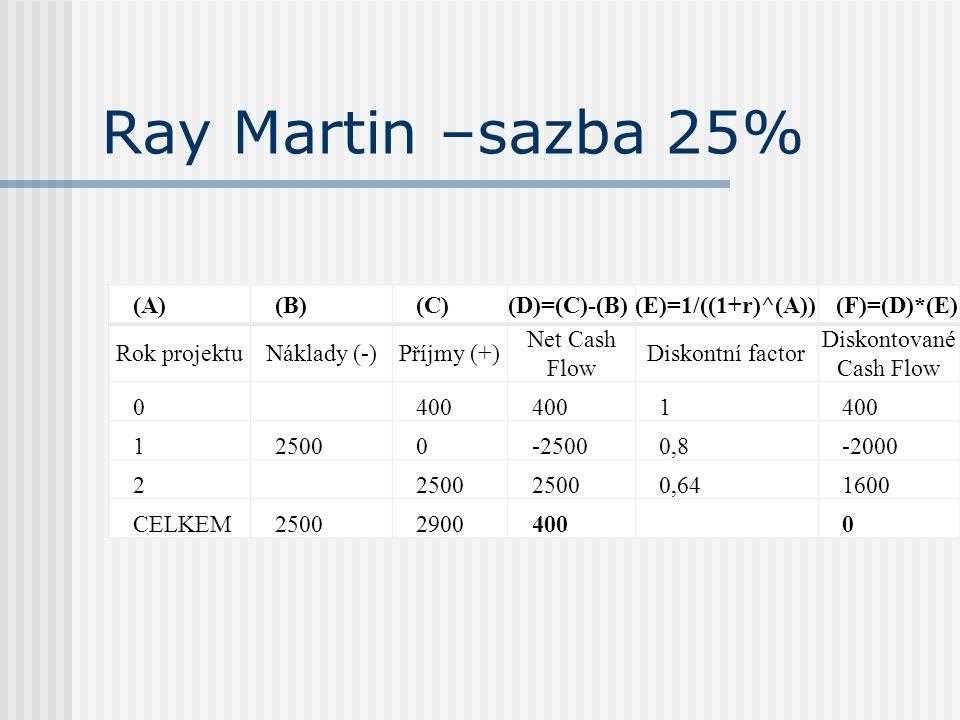 Ray Martin –sazba 25% (A)(B)(C)(D)=(C)-(B)(E)=1/((1+r)^(A)) (F)=(D)*(E) Rok projektuNáklady (-)Příjmy (+) Net Cash Flow Diskontní factor Diskontované