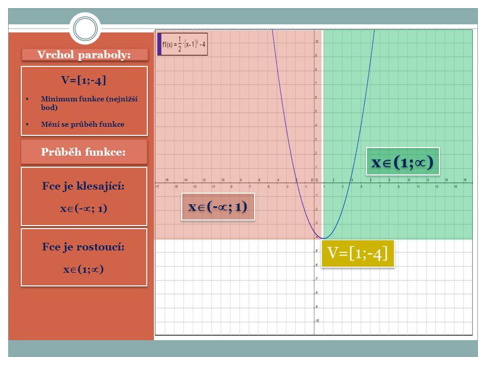 Vrchol paraboly: V=[1;-4]  Minimum funkce (nejnižší bod)  Mění se průběh funkce V=[1;-4]  Minimum funkce (nejnižší bod)  Mění se průběh funkce V=[1;-4] Průběh funkce: Fce je klesající: x  (-  ; 1) Fce je klesající: x  (-  ; 1) Fce je rostoucí: x  (1;  ) Fce je rostoucí: x  (1;  ) x  (-  ; 1) x  (1;  )