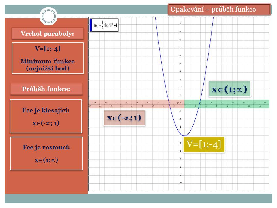 Vrchol paraboly: V=[1;-4] Minimum funkce (nejnižší bod) V=[1;-4] Minimum funkce (nejnižší bod) V=[1;-4] Průběh funkce: Fce je klesající: x  (-  ; 1) Fce je klesající: x  (-  ; 1) Fce je rostoucí: x  (1;  ) Fce je rostoucí: x  (1;  ) x  (-  ; 1) x  (1;  ) Opakování – průběh funkce