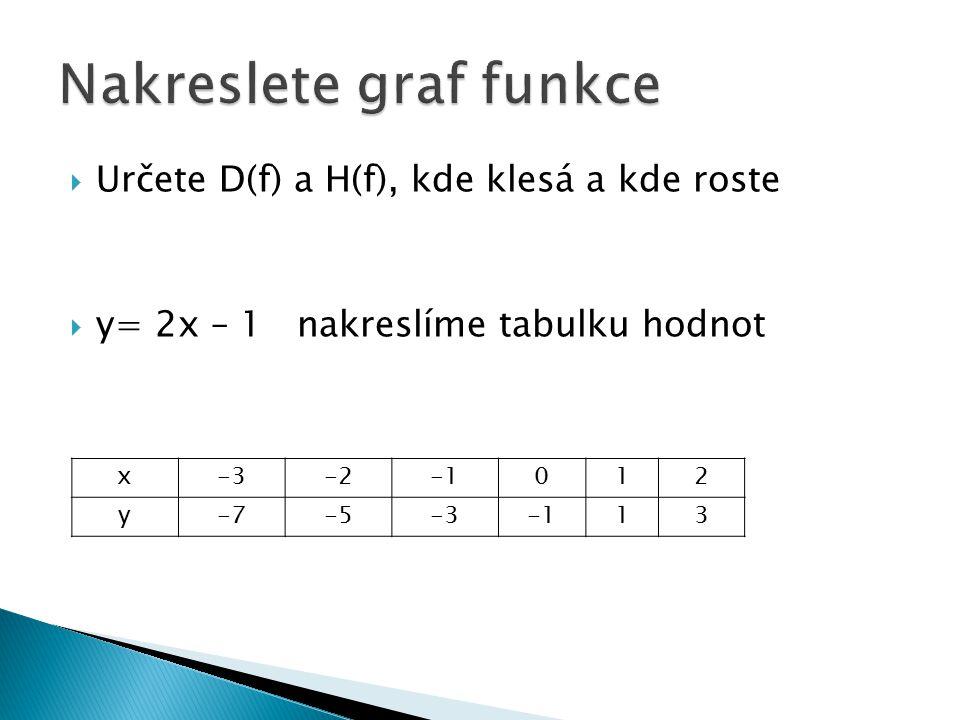  Určete D(f) a H(f), kde klesá a kde roste  y= 2x – 1 nakreslíme tabulku hodnot x-3-2012 y-7-5-313