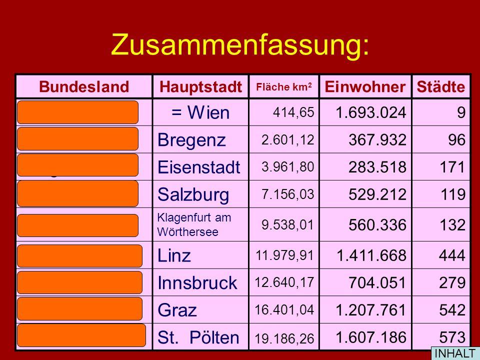 Die Bundesländer und ihre Hauptstädte: ST. PÖLTEN LINZ GRAZ EISENSTADTSALZBURG KLAGENFURT INNSBRUCK BREGENZ INHALT WIEN