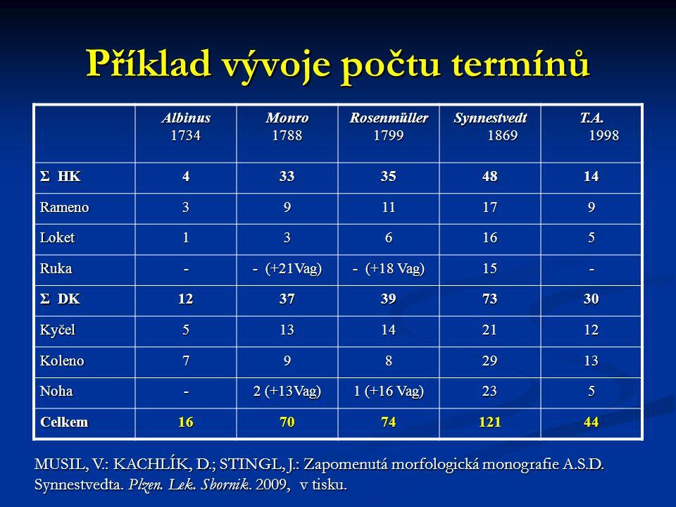 Příklad vývoje počtu termínů Albinus1734Monro1788Rosenmüller1799 Synnestvedt 1869 T.A. 1998 Σ HK 433354814 Rameno3911179 Loket136165 Ruka- - (+21Vag)
