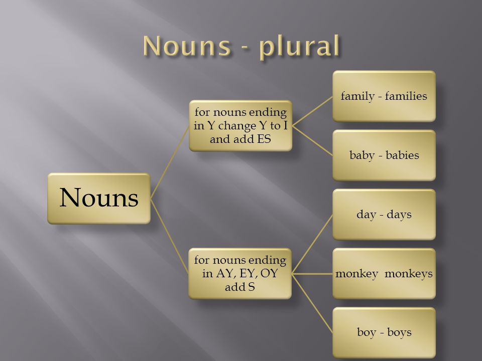Some plurals do not end in S  man  woman  child  sheep  fish  foot  tooth  mouse  person