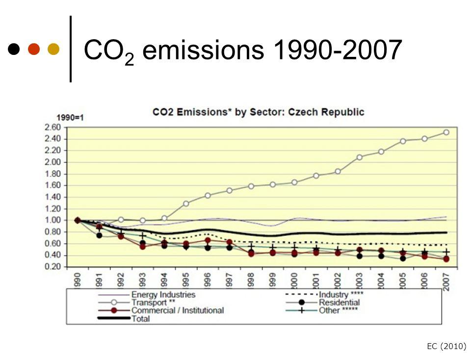 CO 2 emissions 1990-2007 EC (2010)