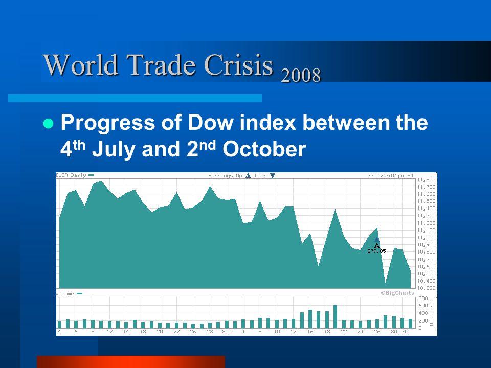 World Trade Crisis 2008 Progress of Nasdaq index between the 4 th July and 2 nd October