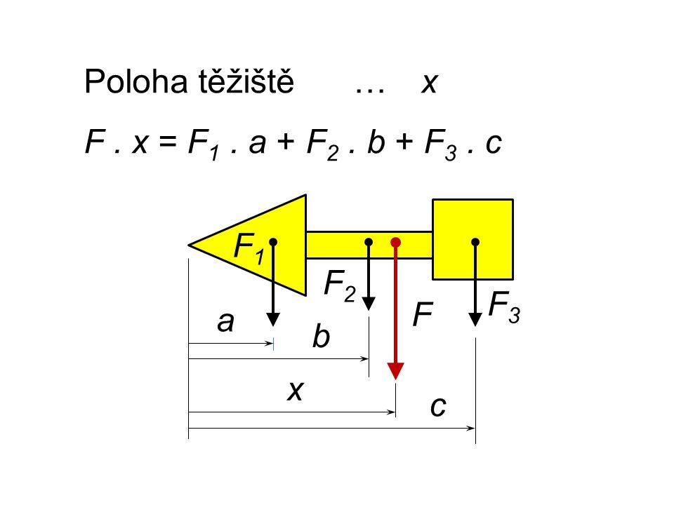 Poloha těžiště…x F. x = F 1. a + F 2. b + F 3. c c a b x F1F1 F2F2 F3F3 F