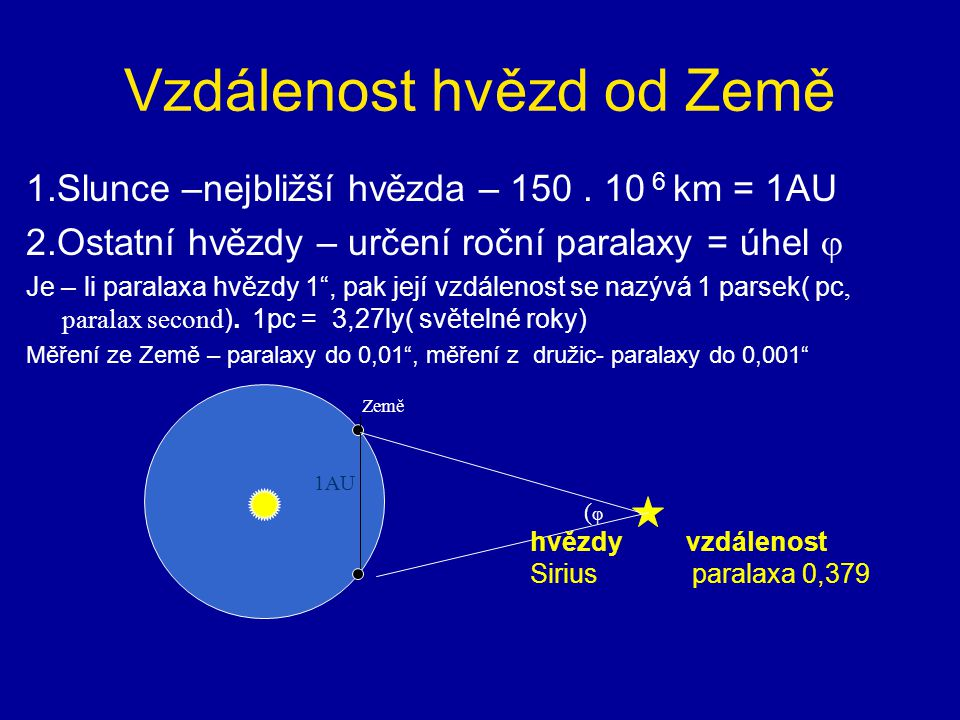 Vzdálenost hvězd od Země 1.Slunce –nejbližší hvězda – 150.