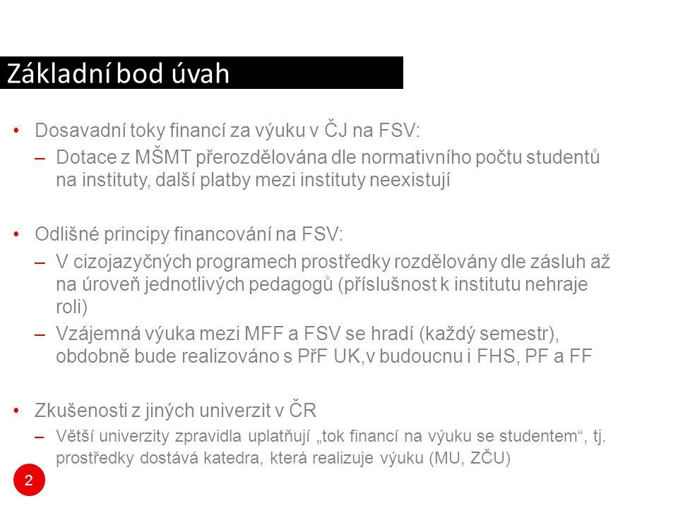 """2 Dosavadní toky financí za výuku v ČJ na FSV: –Dotace z MŠMT přerozdělována dle normativního počtu studentů na instituty, další platby mezi instituty neexistují Odlišné principy financování na FSV: –V cizojazyčných programech prostředky rozdělovány dle zásluh až na úroveň jednotlivých pedagogů (příslušnost k institutu nehraje roli) –Vzájemná výuka mezi MFF a FSV se hradí (každý semestr), obdobně bude realizováno s PřF UK,v budoucnu i FHS, PF a FF Zkušenosti z jiných univerzit v ČR –Větší univerzity zpravidla uplatňují """"tok financí na výuku se studentem , tj."""