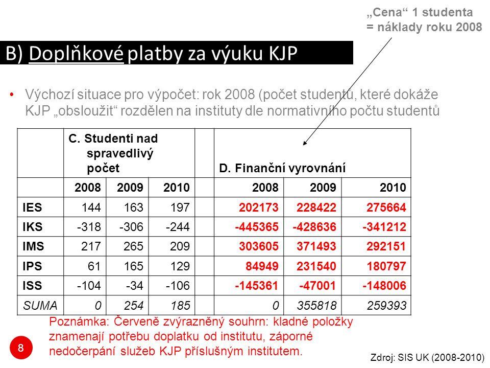 """8 Výchozí situace pro výpočet: rok 2008 (počet studentů, které dokáže KJP """"obsloužit rozdělen na instituty dle normativního počtu studentů B) Doplňkové platby za výuku KJP Poznámka: Červeně zvýrazněný souhrn: kladné položky znamenají potřebu doplatku od institutu, záporné nedočerpání služeb KJP příslušným institutem."""