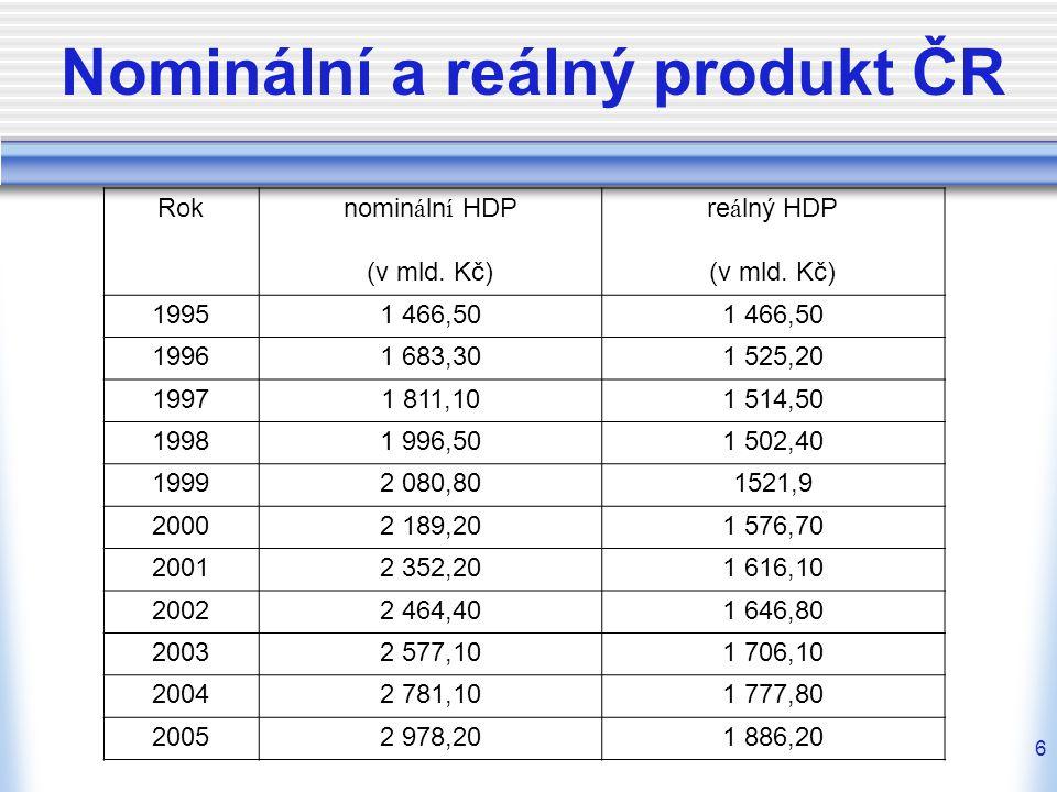 7 Nominální a reálný produkt Spočítejte HDP nominální a reálný a tempo růstu dané ekonomiky, která produkuje pouze tři produktů (A, B, C), znáte-li údaje uvedené v tabulce.