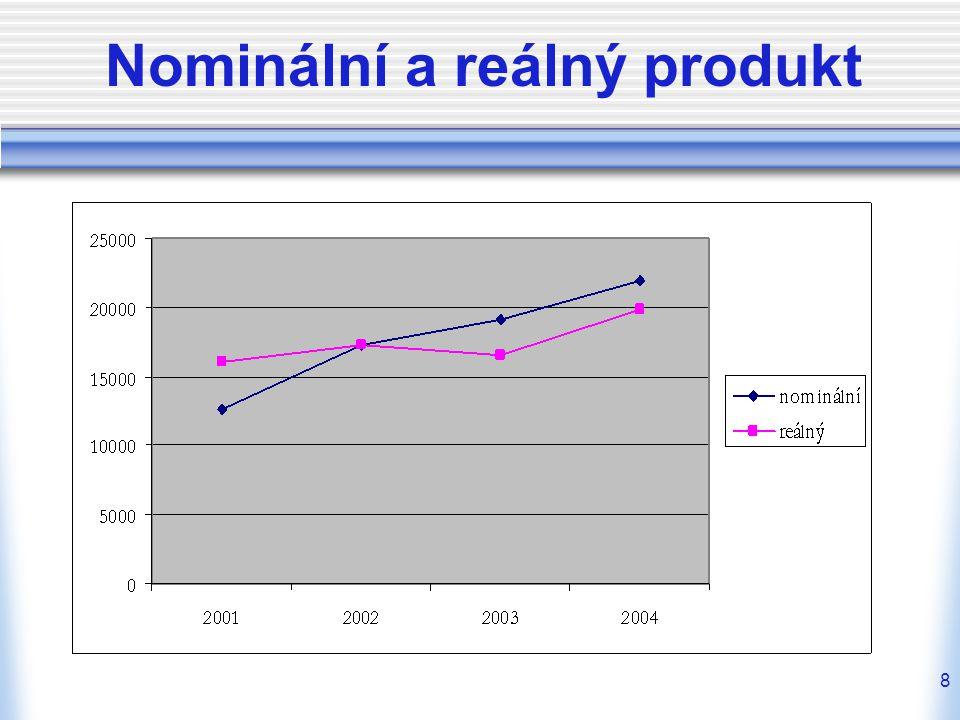 9 Domácí a národní produkt HDP = produkce na území dané země HNP = produkce vyrobená výrobními faktory ve vlastnictví dané země