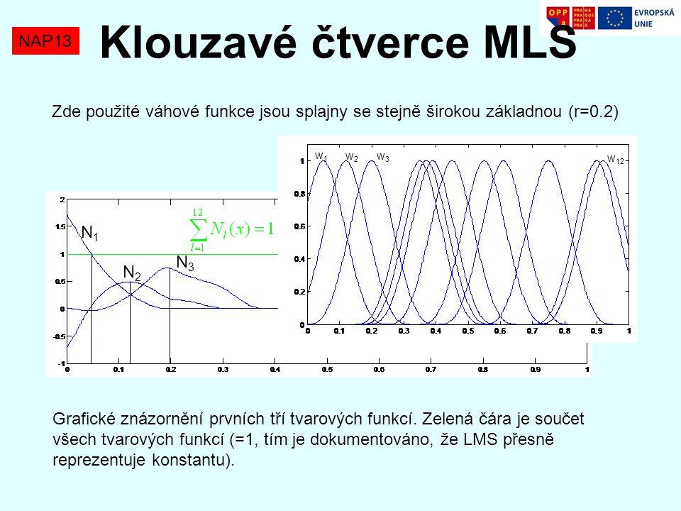 NAP13 Klouzavé čtverce MLS Zde použité váhové funkce jsou splajny se stejně širokou základnou (r=0.2) w1w1 w2w2 w3w3 w 12 N1N1 N2N2 N3N3 Grafické znáz