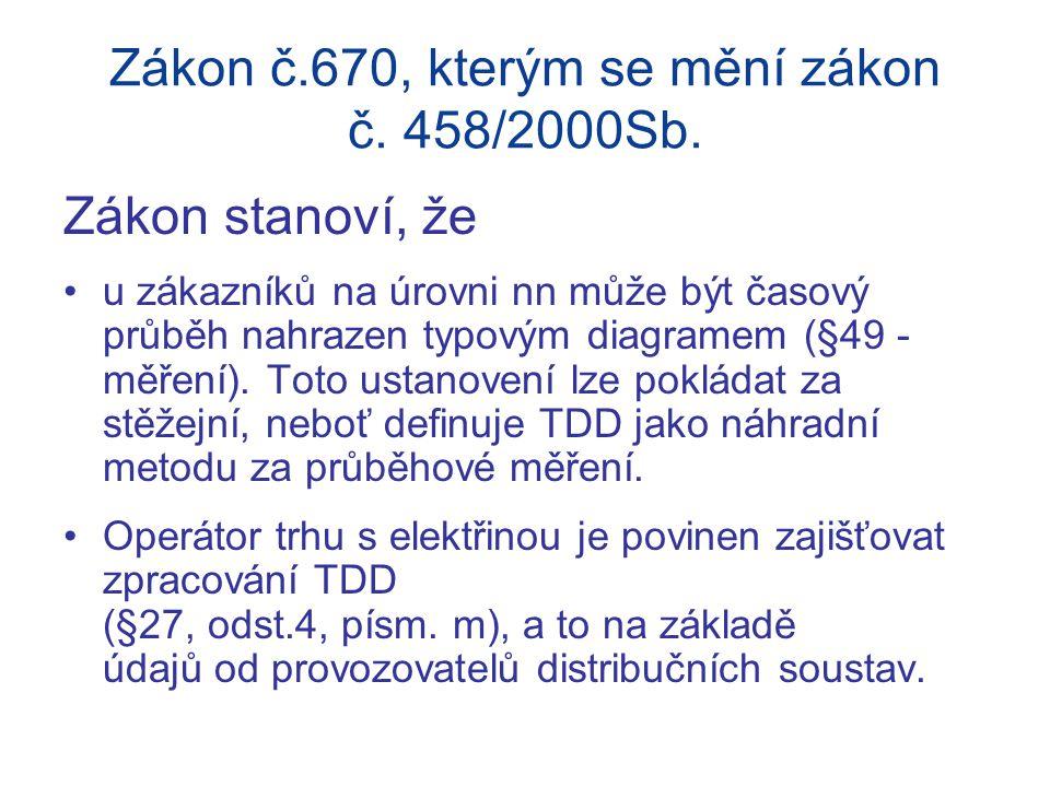 Zákon č.670, kterým se mění zákon č. 458/2000Sb. Zákon stanoví, že u zákazníků na úrovni nn může být časový průběh nahrazen typovým diagramem (§49 - m